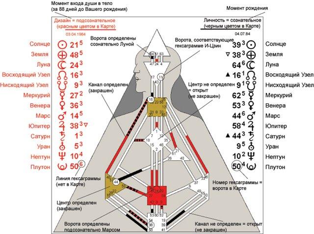 Человеческий дизайн рассчитать