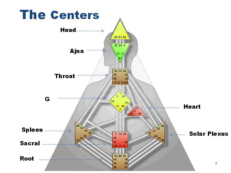 Дизайн человека ворота 4